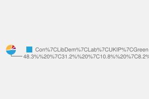 2010 General Election result in Devon East